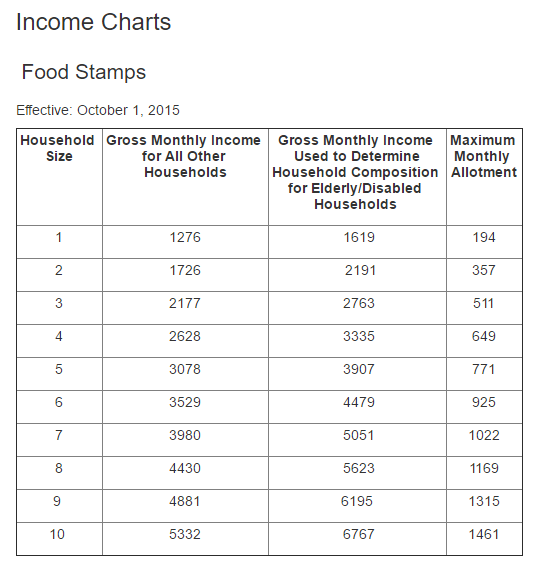 Ut Income Chart Png