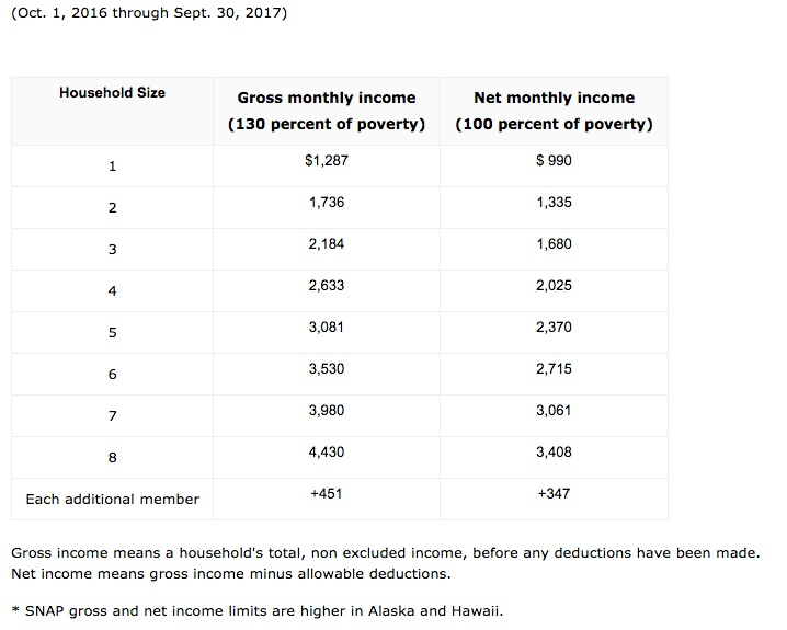 How to calculate amount of food stamps: 13 steps (with pictures).